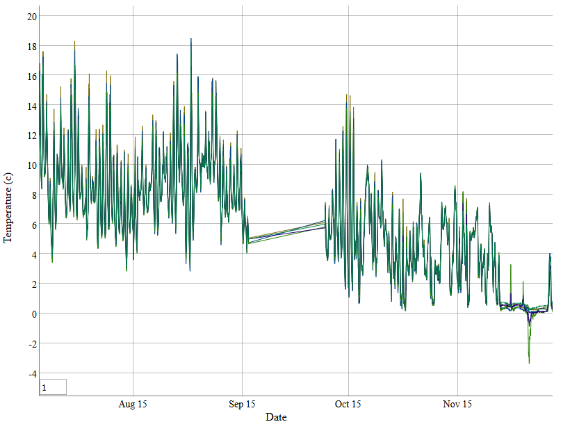 This data is from a peat node with a multi-temperature sensor